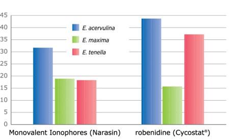با استفاده از سایکوستات جراحات ناشی از کوکسیدیوز در مقایسه با ناراسین به میزان قابل ملاحظهای کاهش نشان میدهد.